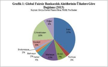 Faizsiz Bankacılık Aktiflerinin Ülkelere göre Dağılımı